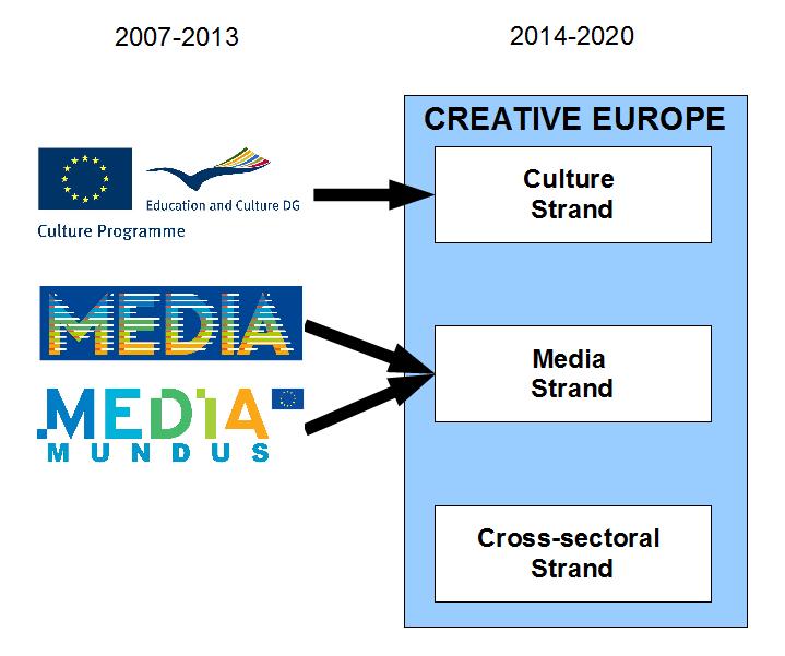 Struttura del Programma Creative Europe