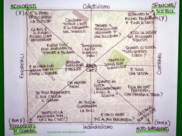 Quadrato semiotico per l'Area C di Milano