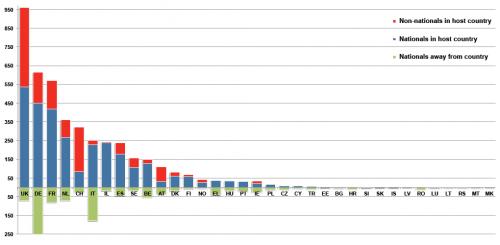 Tedeschi e italiani vincono progetti ERC al di fuori dei loro Paesi (dati bandi FP7-Ideas)
