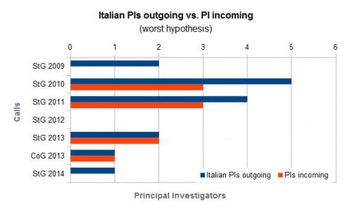 La bilancia del brain drain è sempre a svantaggio dell'Italia.