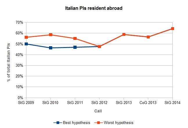 Oiù della metà dei ricercatori italiani si trovavano all'estero al momento del bando.