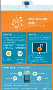 Open Research Data in H2020 - Infographic