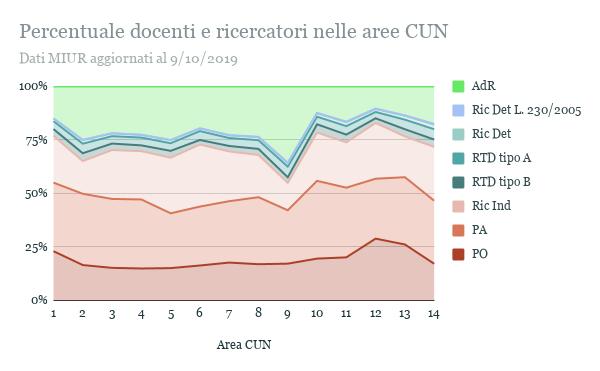 La composizione del corpo docente cambia moderatamente tra le aree CUN